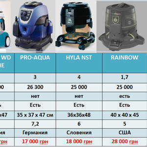 Пылесос  с аквафильтром и сепаратором/ пылесос типа Rainbow